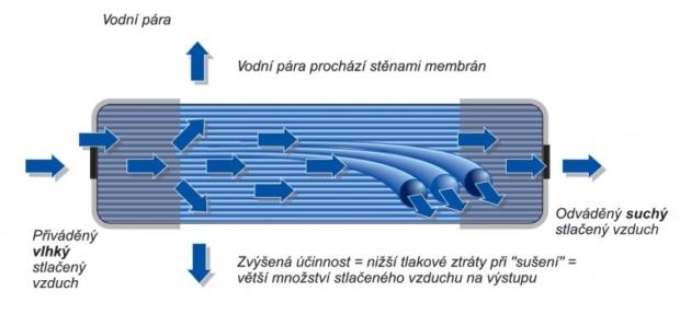 membránové sušičky SPX
